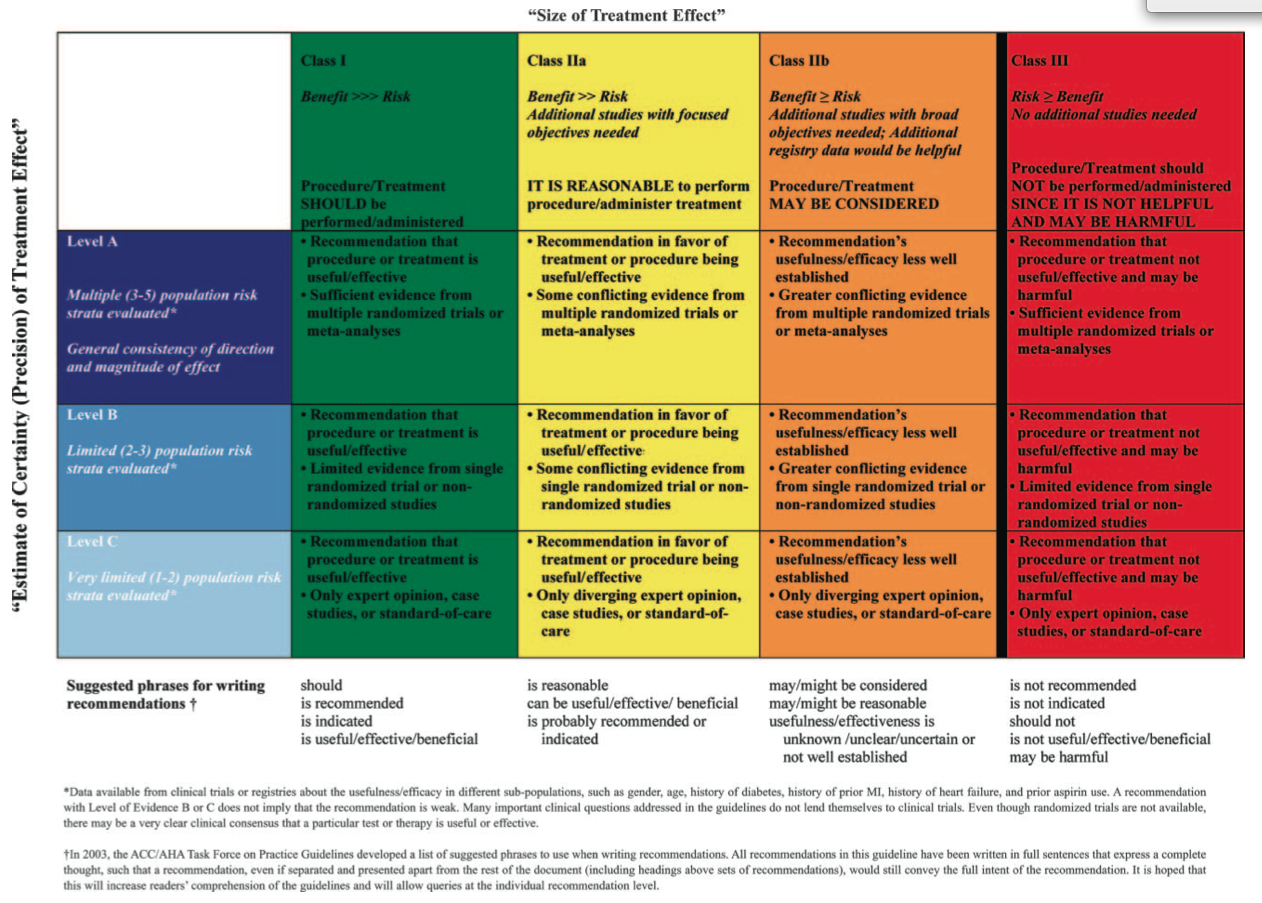 ACC:AHA levels of evidence graphic | Rythmologie.org